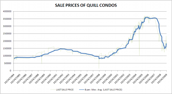 Price trend of Quill Condos in Downey using data from Redfin